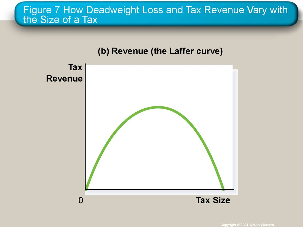 Figure 7 How Deadweight Loss and Tax Revenue Vary with the Size of a Tax