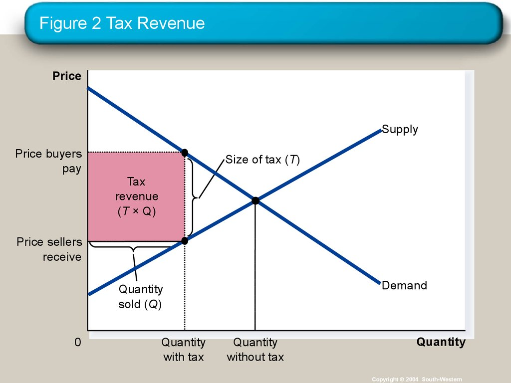 Figure 2 Tax Revenue