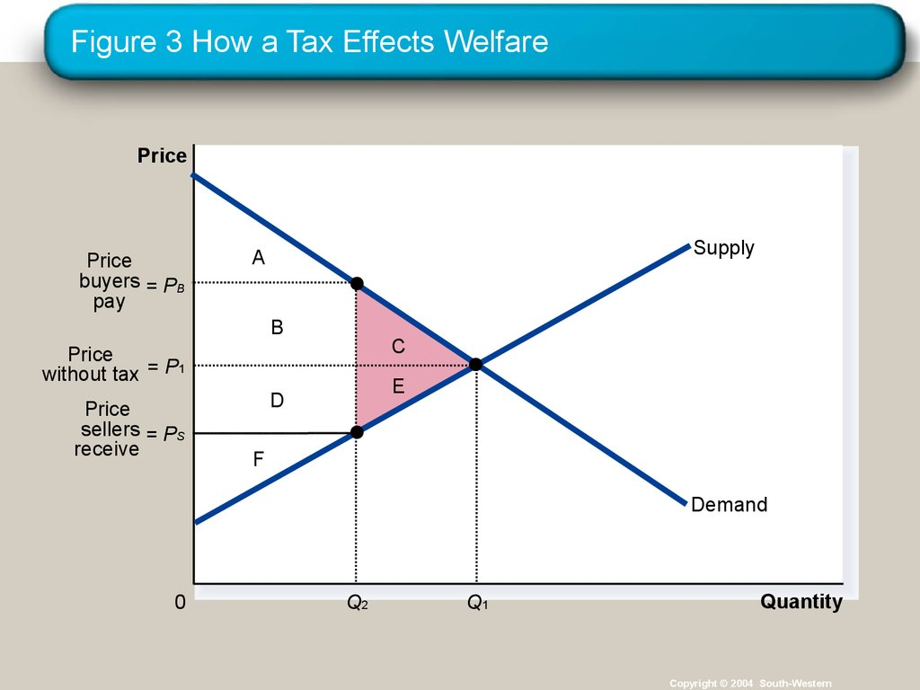 Figure 3 How a Tax Effects Welfare