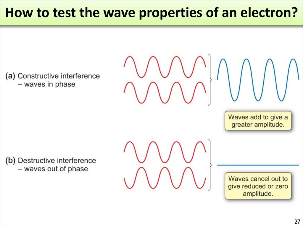 How to test the wave properties of an electron?