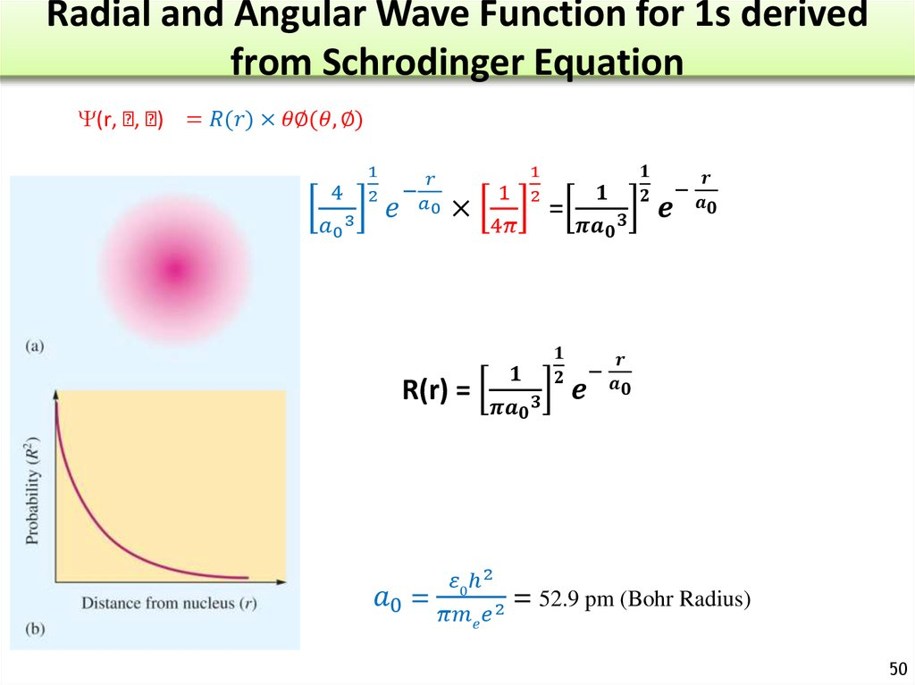 Radial and Angular Wave Function for 1s derived from Schrodinger Equation