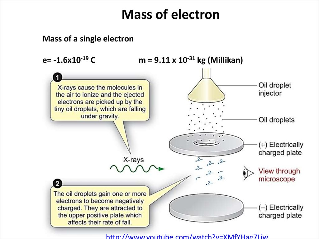 Mass of electron