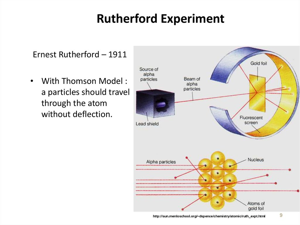 rutherfords atom theory explained The limitations are-the comparison of electrons to planets in the solar system is the main drawback of rutherford's atomic model according to the claasical laws of mechani9cs and electrodynamics, if anh electrically charged particle is in motion, it evitably radiates energy.