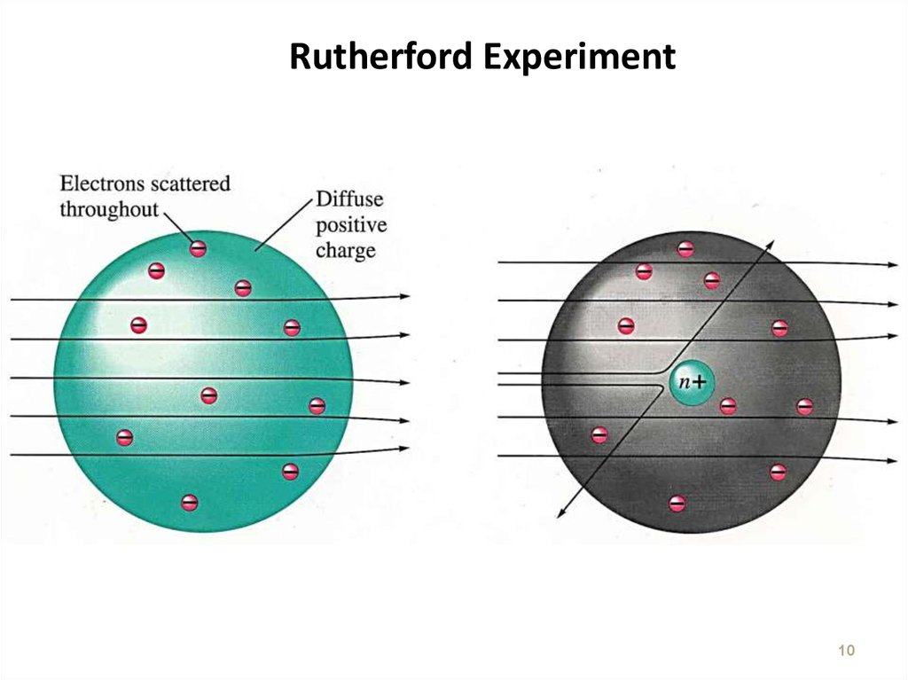 Rutherford Experiment
