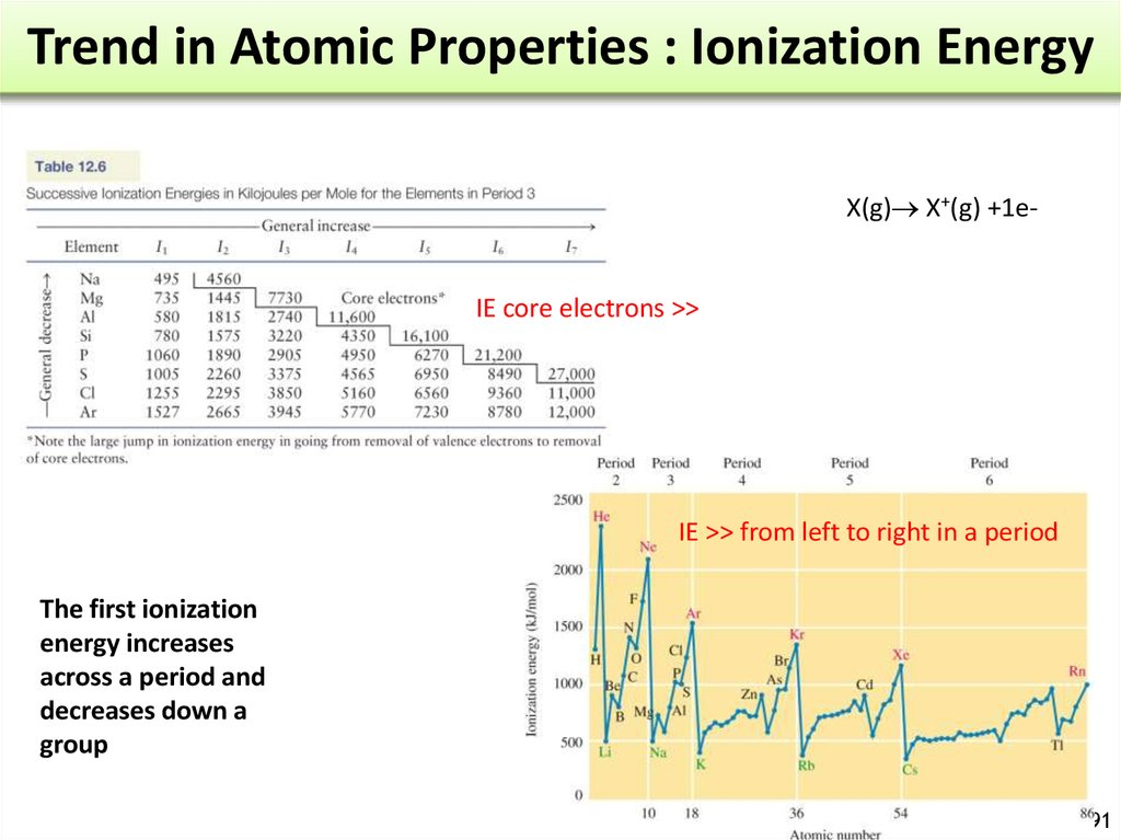 Trend in Atomic Properties : Ionization Energy