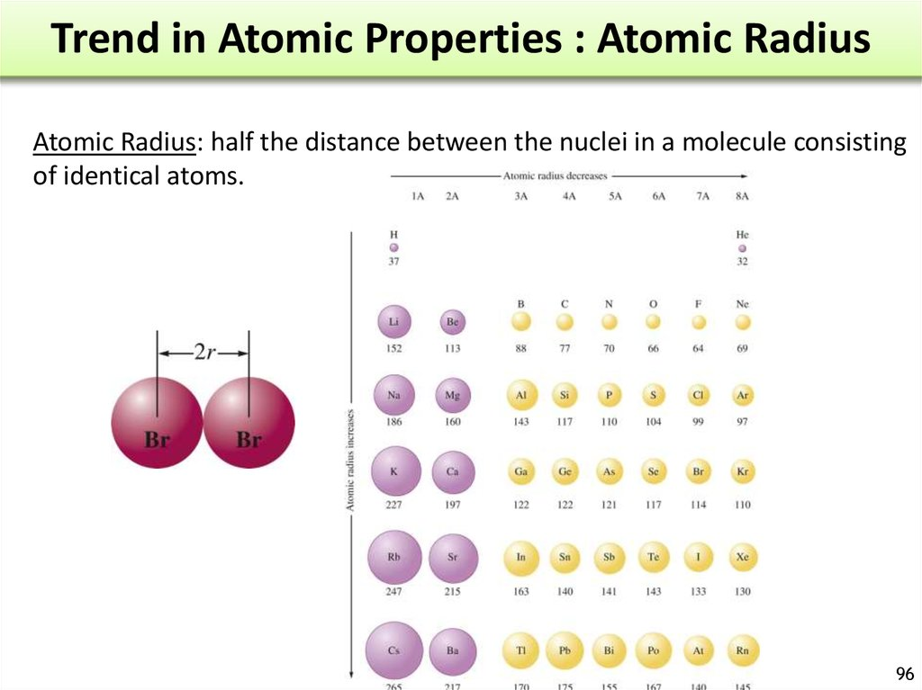 atomic radius and atomic structure Unit 1 – atomic structure 41 defining the atom i atomic theory most of the atomic radius is due to the electron cloud b nuclear radius 1 0001 pm.