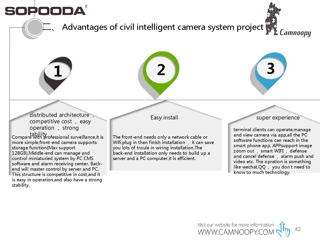Camnoopy profile of smart home IP camera - online presentation
