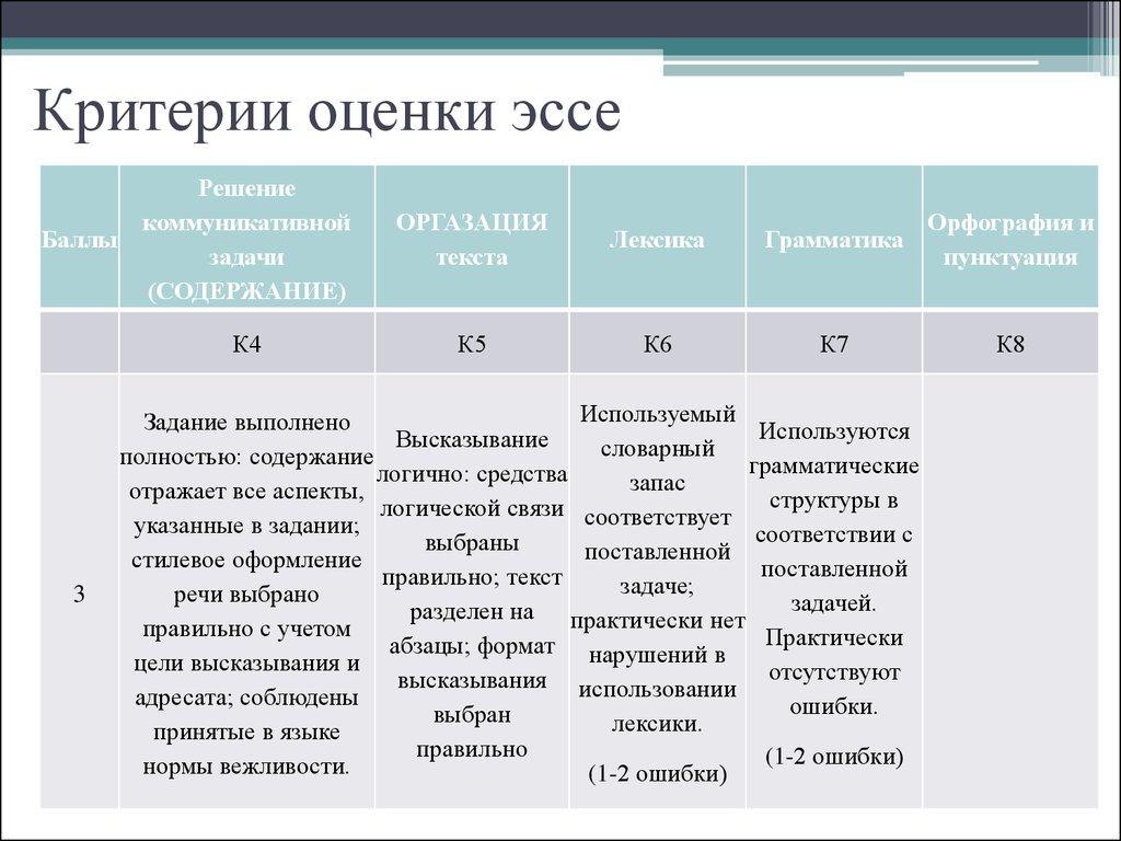 Критерии оценки эссе по английскому 3410