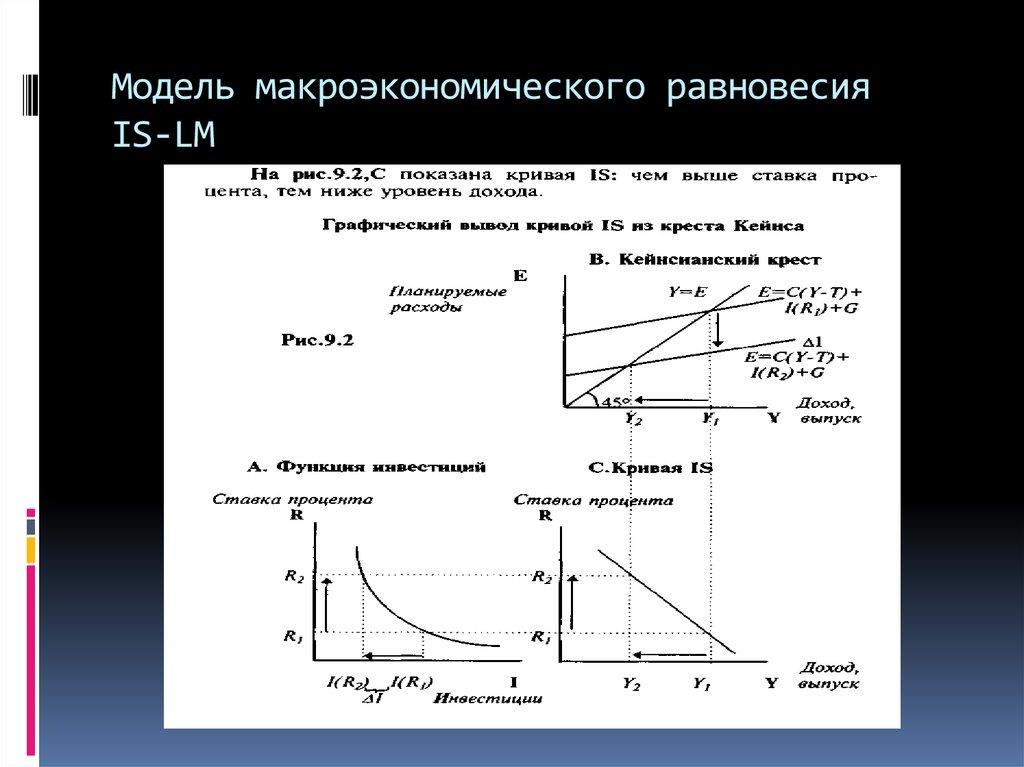 «аd-as». равновесие.шпаргалка модель макроэкономическое