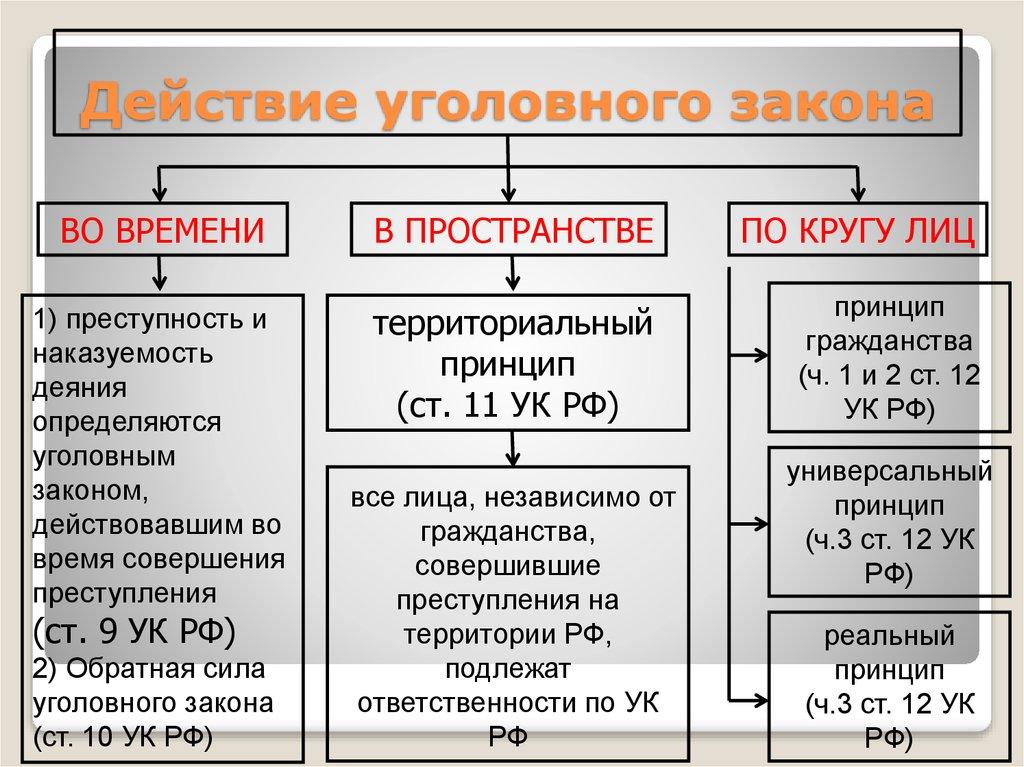Раздел I. Уголовный закон