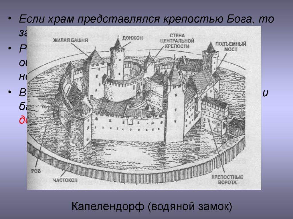 Изо 4 класс европейские города средневековья презентация урока