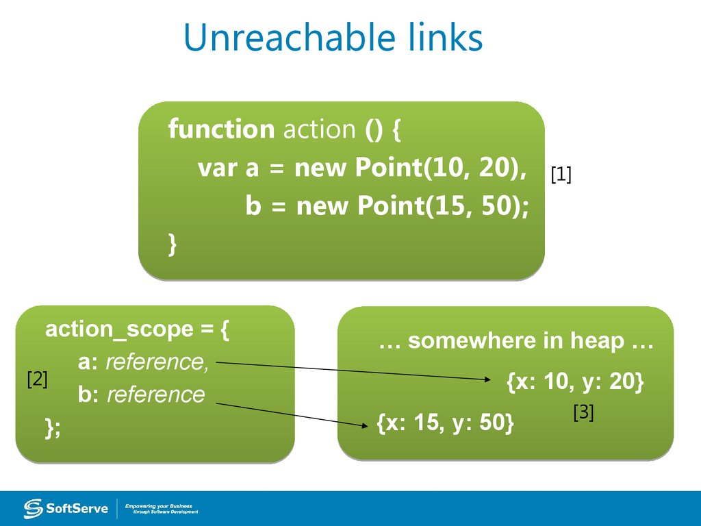 Unreachable links
