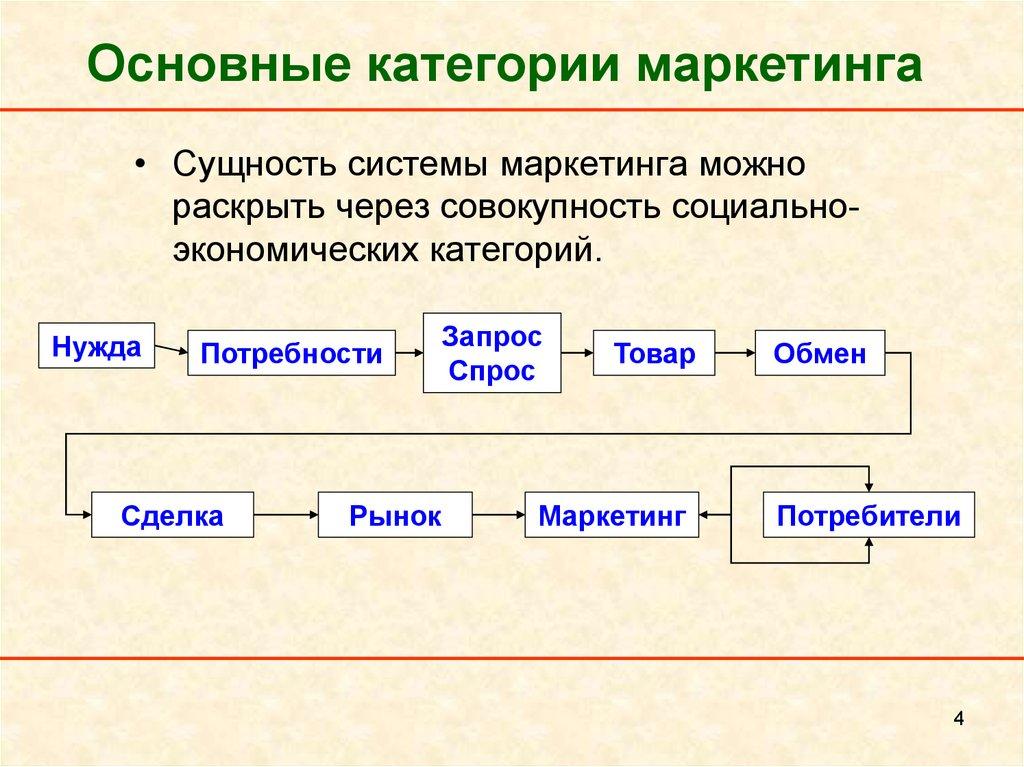 Банковский Маркетинг Сущность, Принципы, Методы Рк Шпаргалка