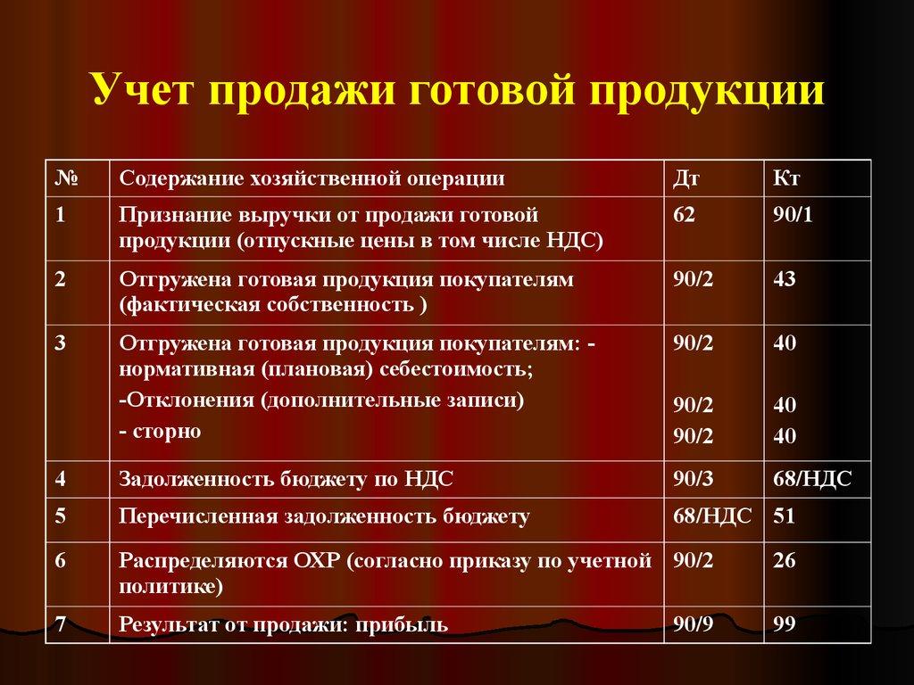аналитический учет отгруженной (реализованной) продукции шпаргалка