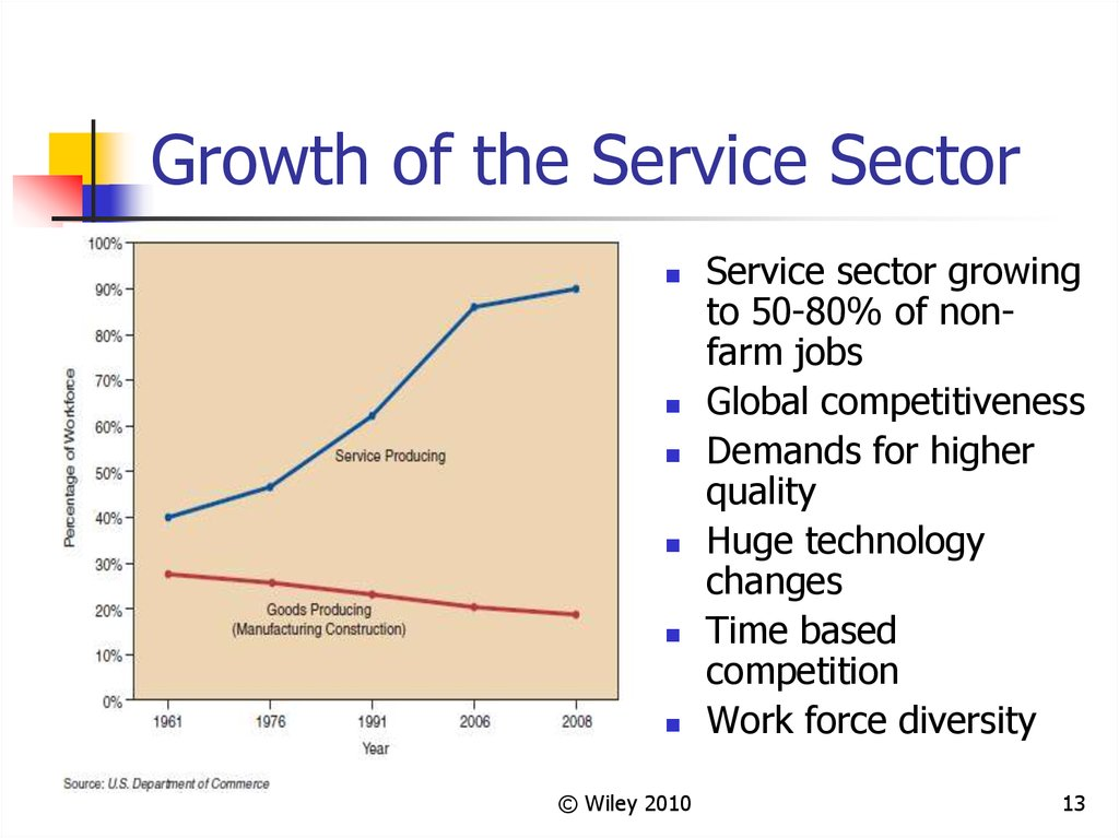 Growth of the Service Sector
