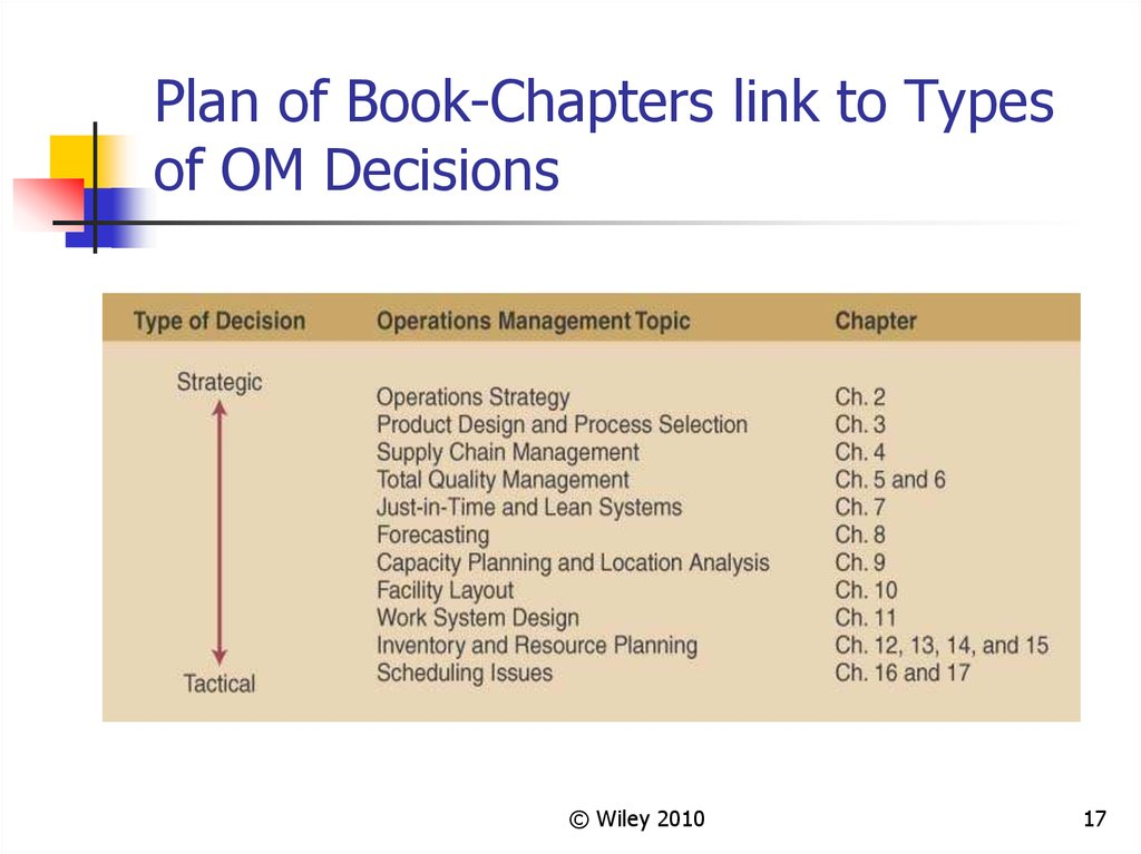 Plan of Book-Chapters link to Types of OM Decisions