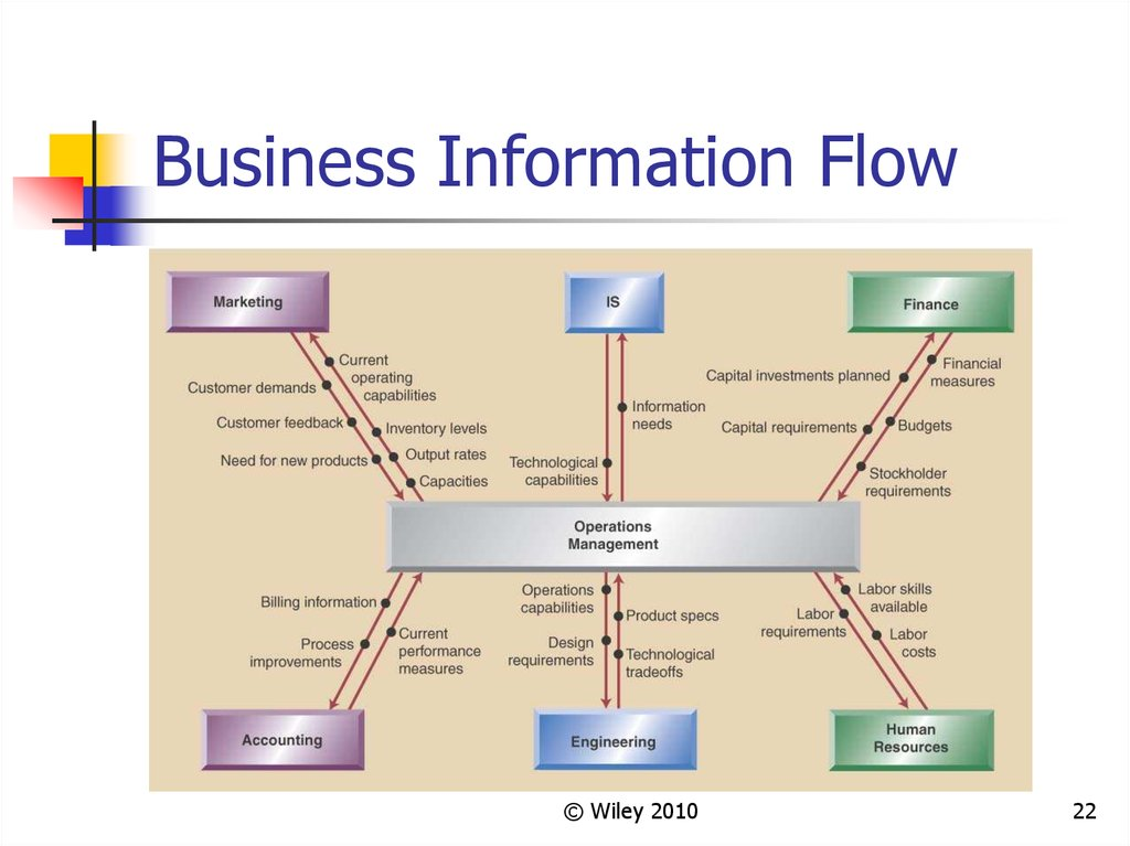 Business Information Flow