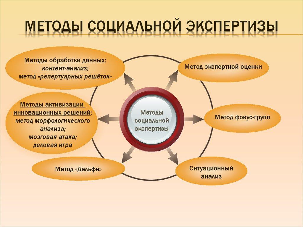 социальной шпаргалка методы экспертизы
