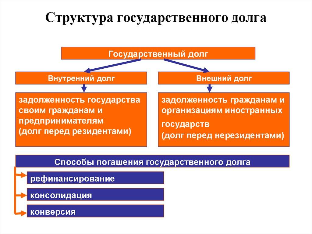 Шпаргалка на вопрос .формирование государственного долга рф