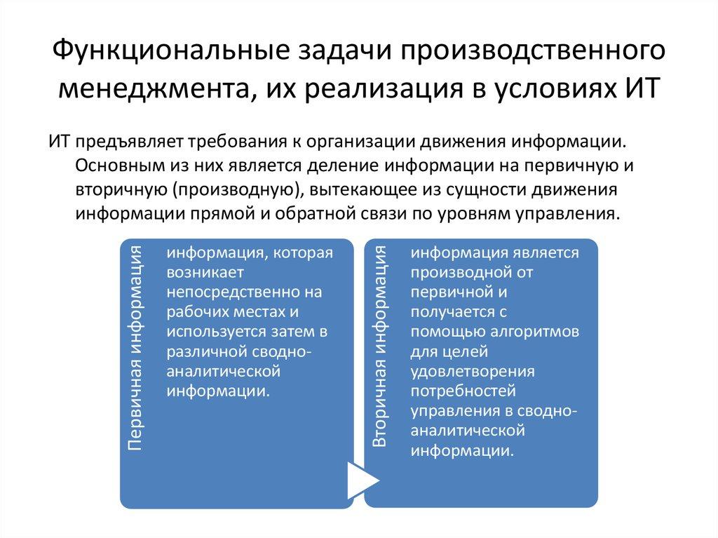 задачи по производственному менеджменту