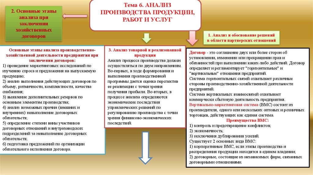 анализ договоров предприятия