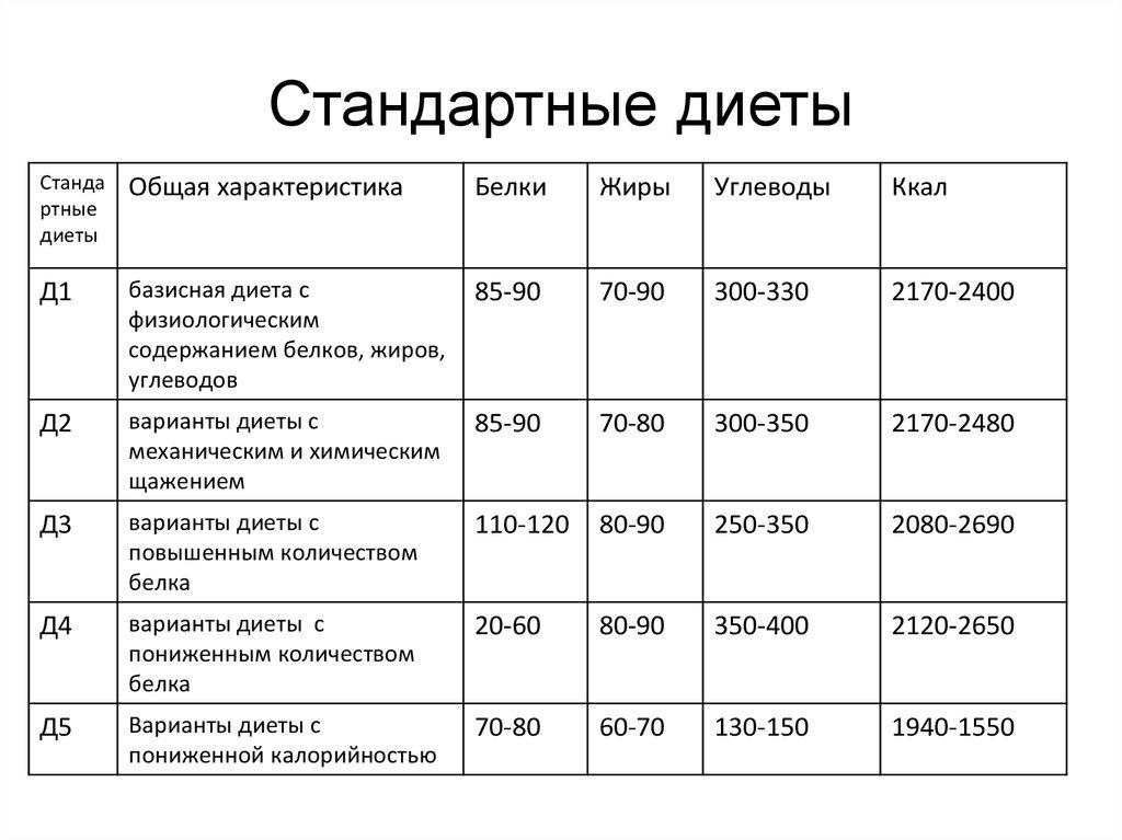 15 Медицинских Диет Таблица. Лечебные диеты (столы) № 1-15 по Певзнеру: таблицы продуктов, меню и режим питания