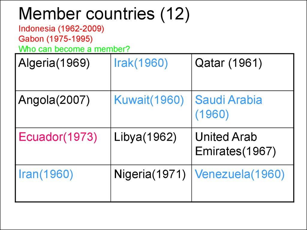 Member countries (12) Indonesia (1962-2009) Gabon (1975-1995) Who can become a member?