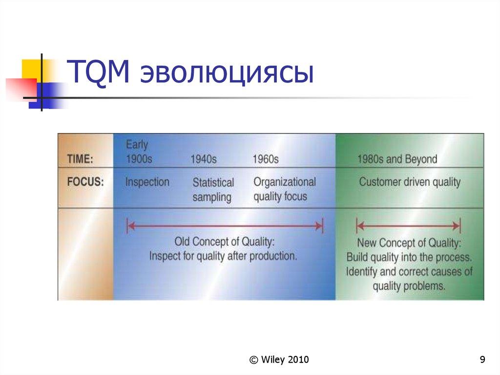 defining quality and tqm essay