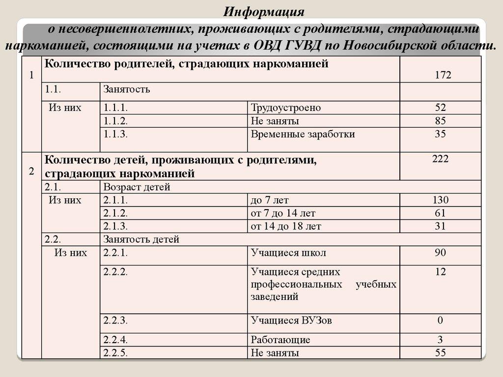 Отчет по практике Федеральная служба РФ по контролю за оборотом  12