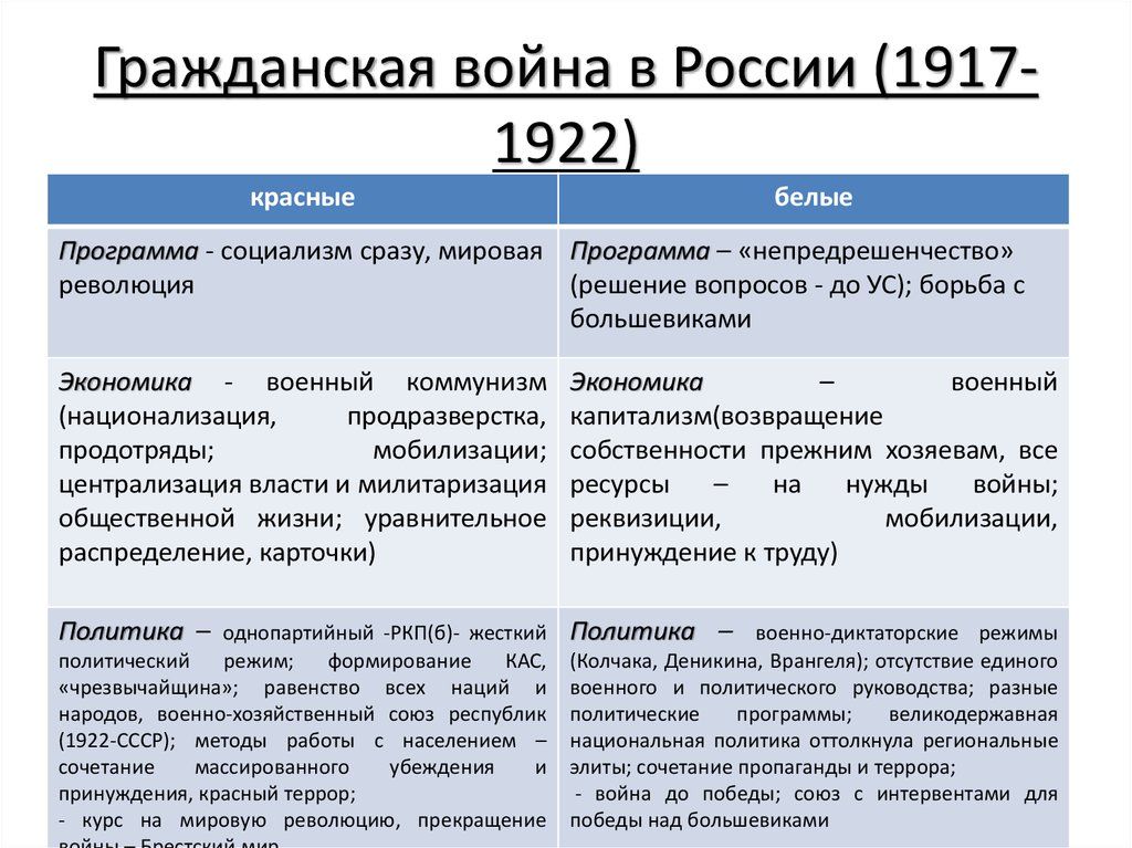 В году белогвадрейцы спланировали совместный удар с разных сторон: считается, что именно это и дало название движению.