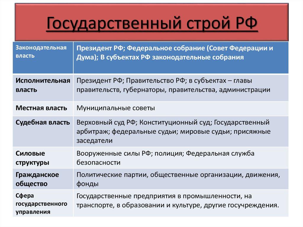 общественный строй в россии в 18 веке узнаете, как убрать