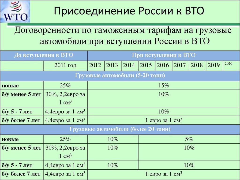 Переговоры о вступлении России во Всемирную торговую организацию