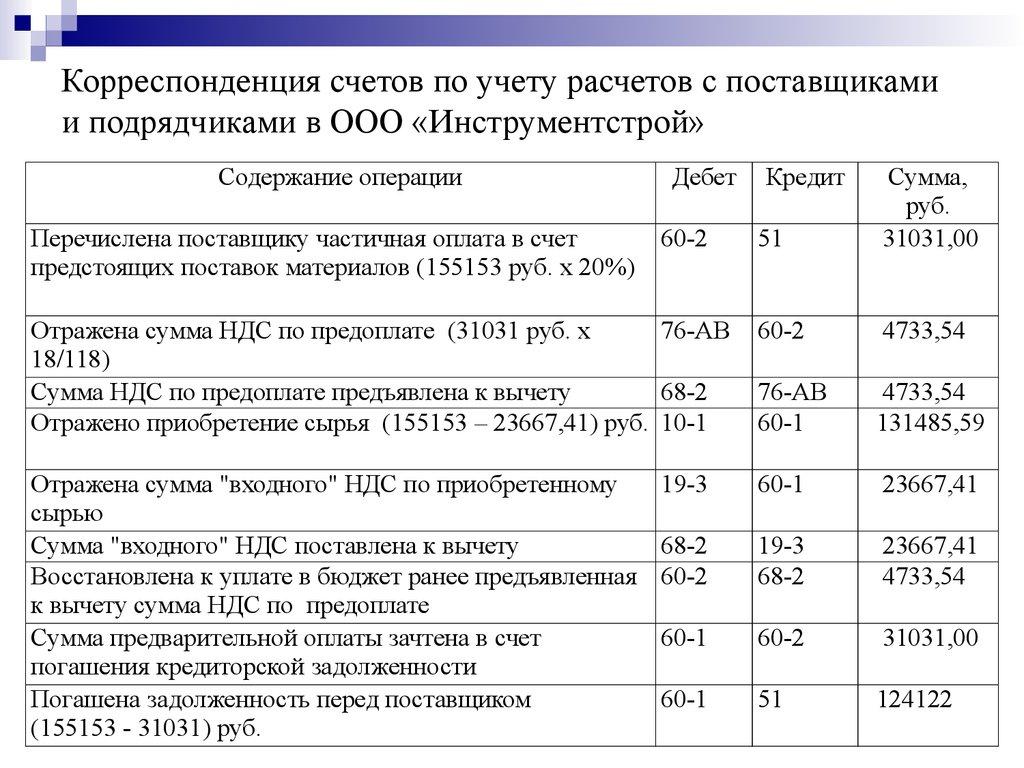 проводки по расчетному счету в корреспонденции с счетами эластичности облеганию