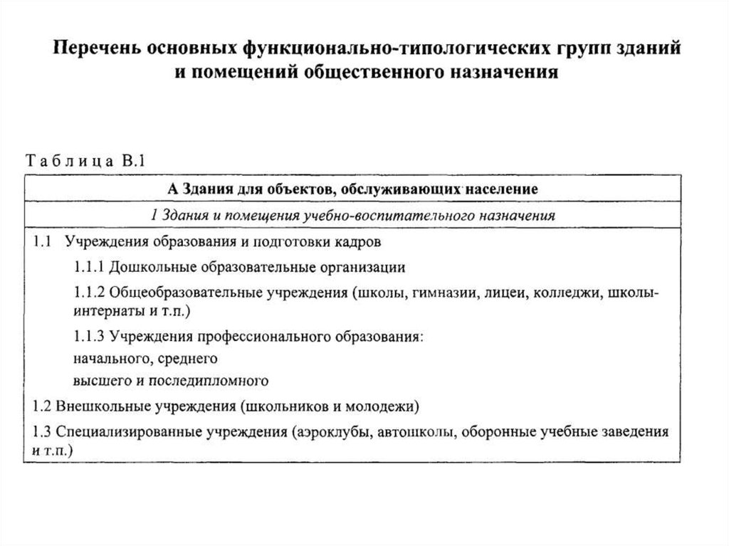 Пособие к СНиП 2.08.02-89 Проектирование детских ...