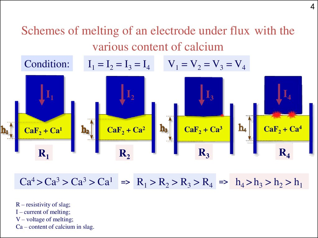 Schemes of melting of an electrode under flux with the various content of calcium