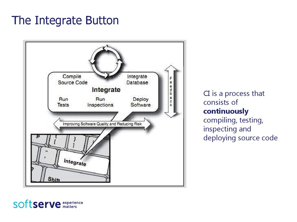 The Integrate Button