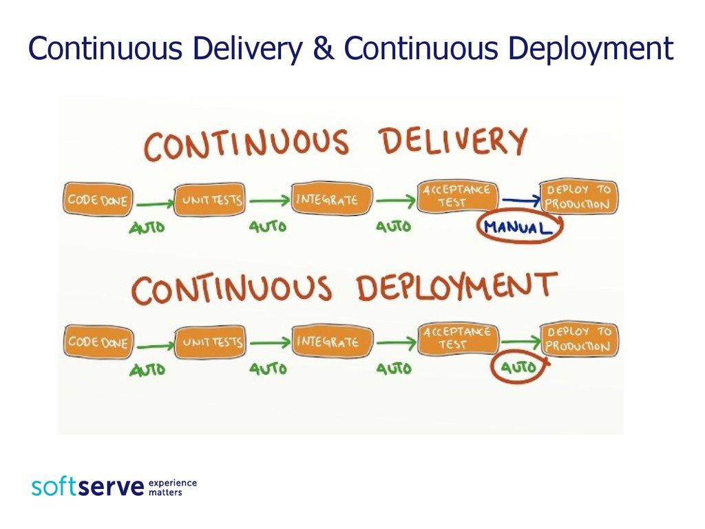 Continuous Delivery & Continuous Deployment