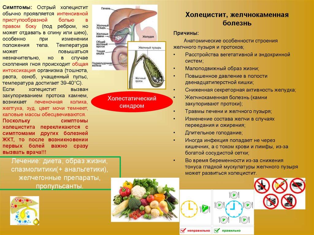 Приступ холецистита диета