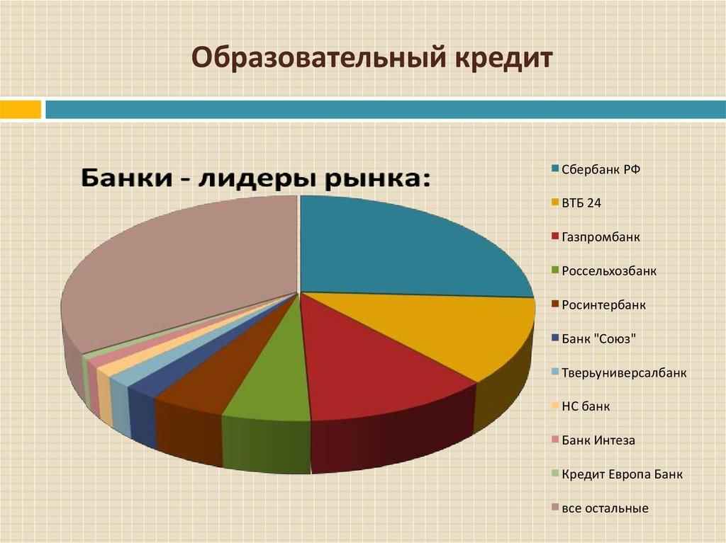образовательный кредит россельхозбанк