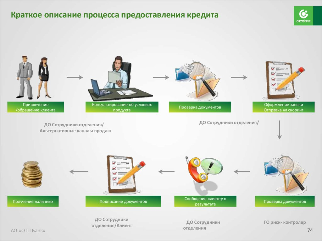 Отп банк условия получения кредита документы справку из банка Лосевская улица
