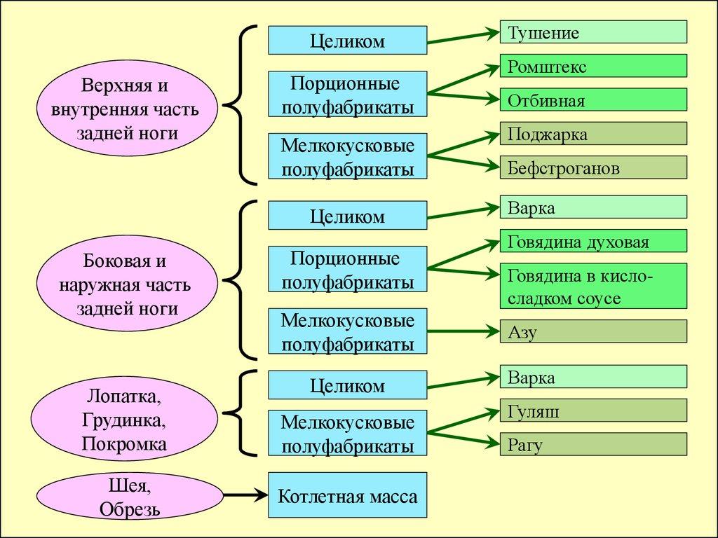 Что входит в состав натуральной рубленой массы котлетной массы