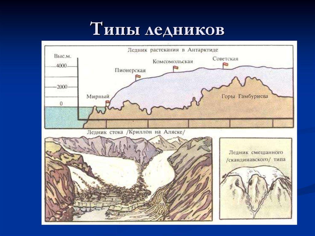 Типы ледников с картинками