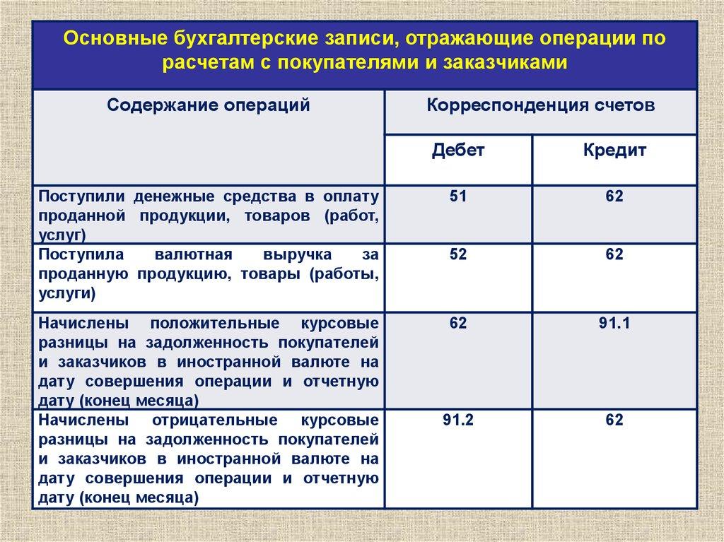 Расчеты с кредиторами за товары работы услуги счет работа в воронеже свежие вакансии
