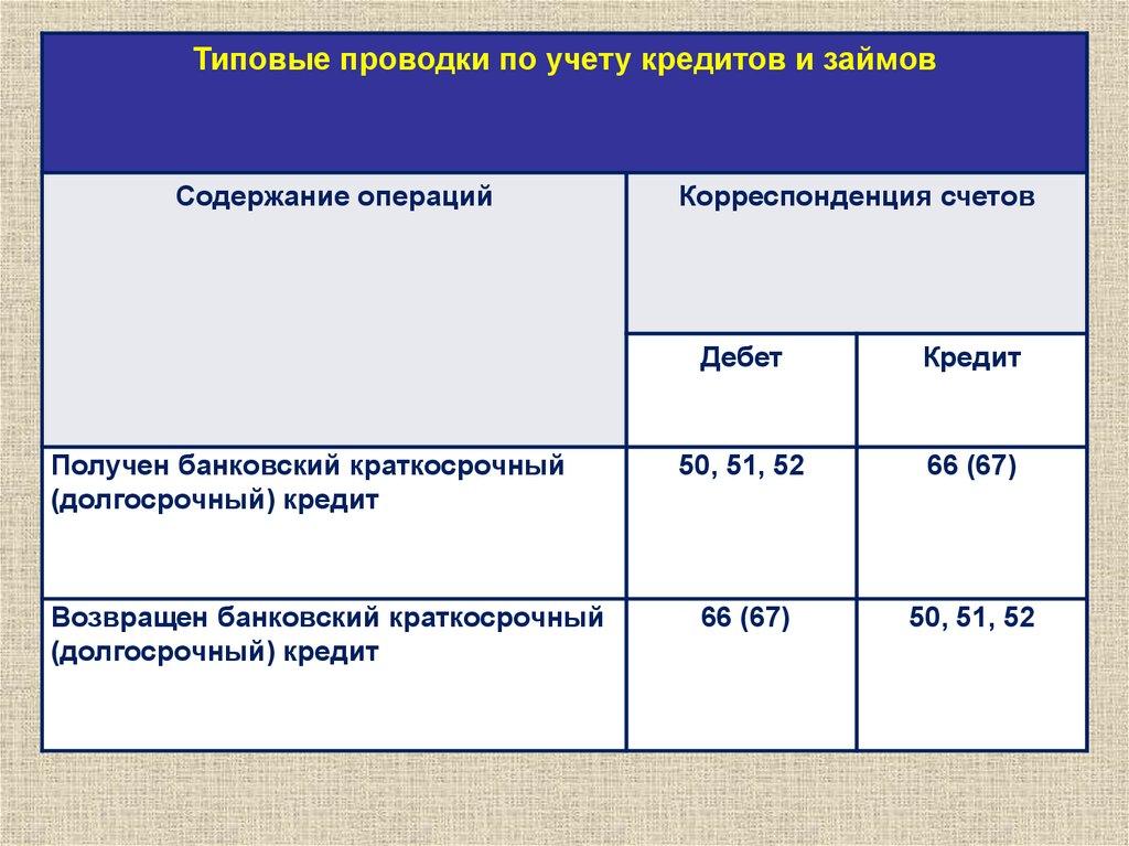 оплатить кредит русфинанс банка через карту
