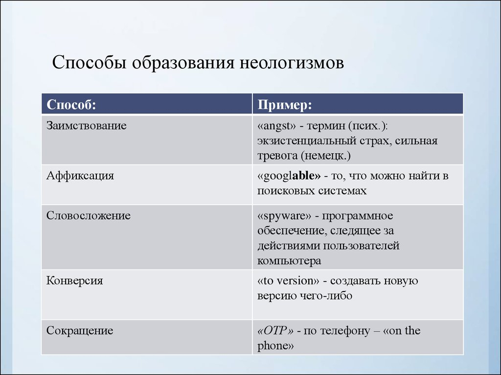the ways of translation neologisms It is very seldom that we find equivalent for the translation of neologisms and for the most part we use descriptive translation and word-for-word translation /people of good will, top level talks we usually make out the meaning of the new words with the help of the context, but it is also necessary to take into consideration the way of their.