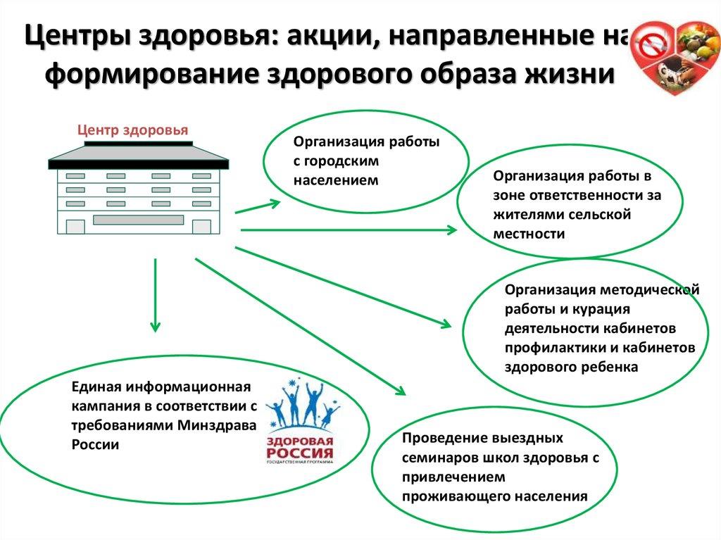 Девушка модель организации работы по формированию здорового образа жизни работа для девушки семилуки