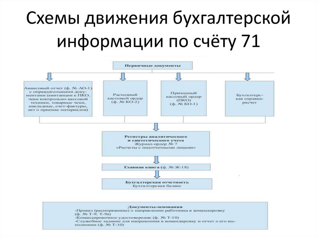 бухгалтерской схемы информации движения