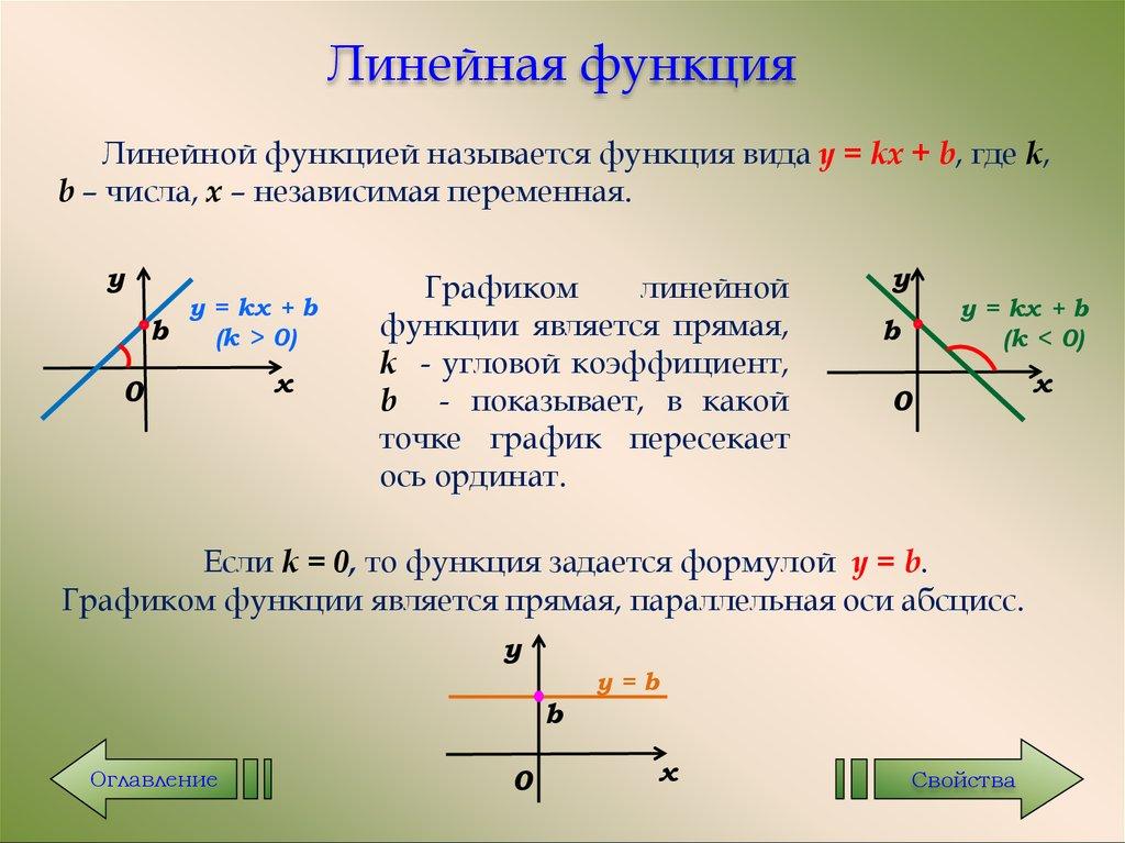 примерами график линейная функция с