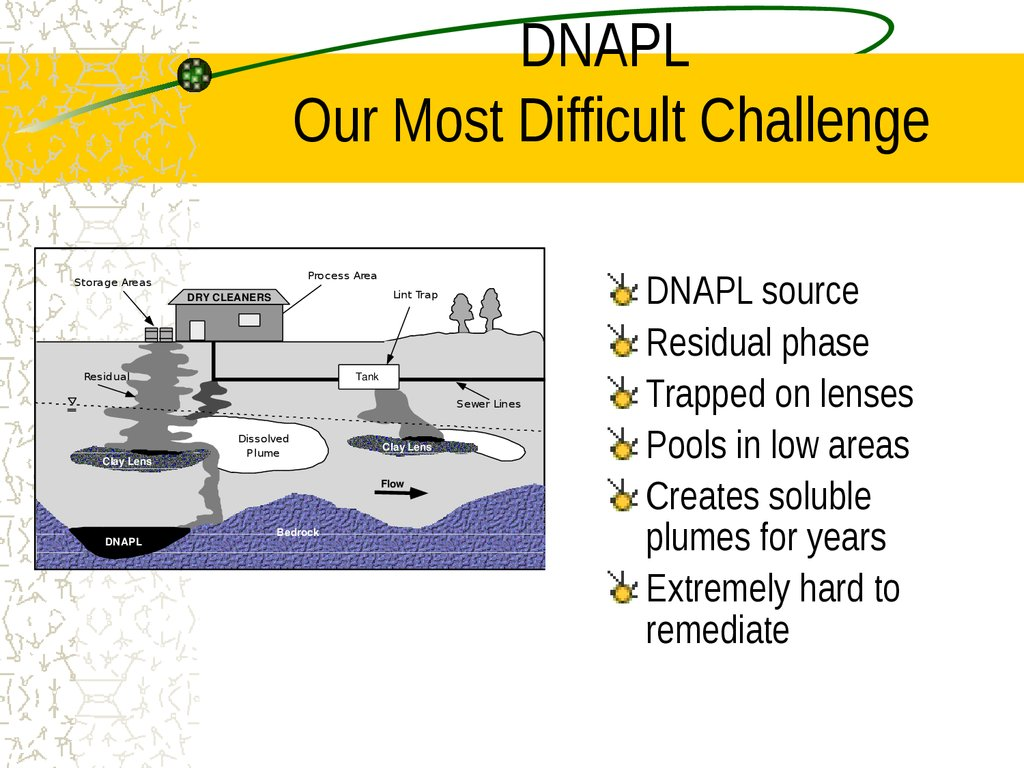 DNAPL Our Most Difficult Challenge