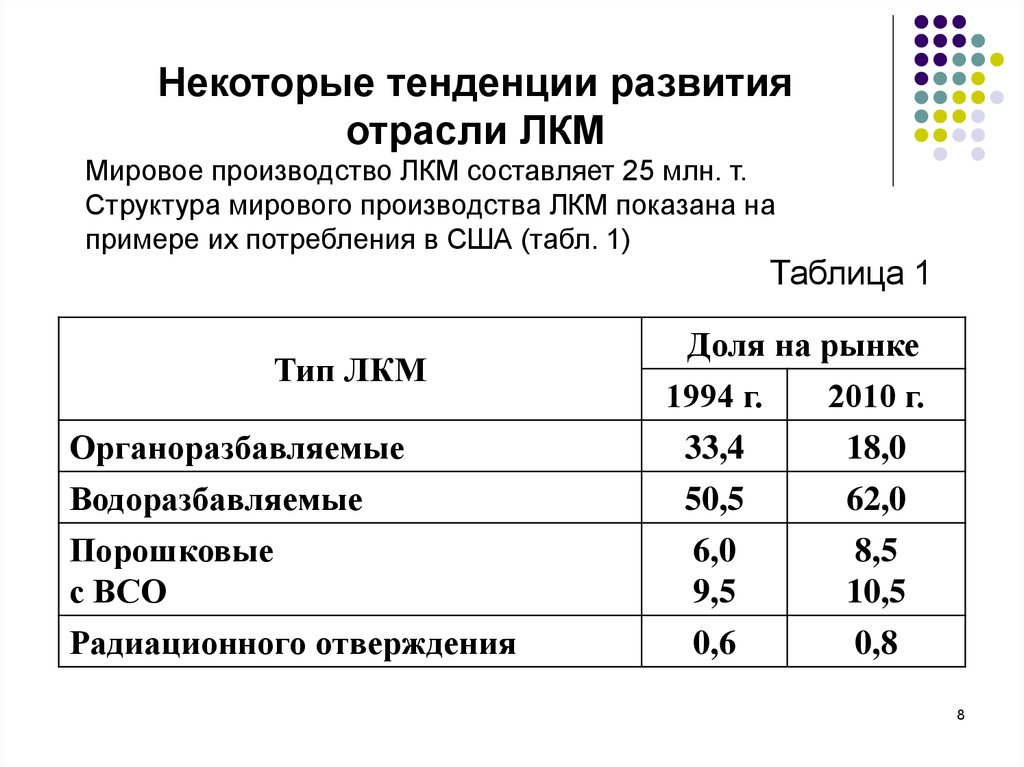 развитие плесени температура 8-10 c, 20-25 с, 0-6 с